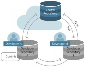 cai_repositories_linux